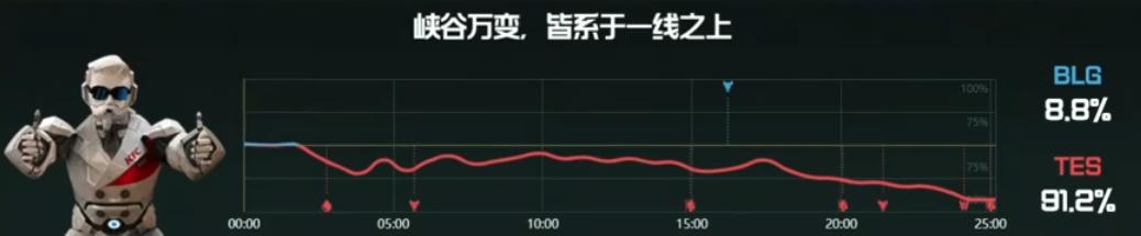【战报】冷酷追击灵动收割,TES战胜BLG先下一城