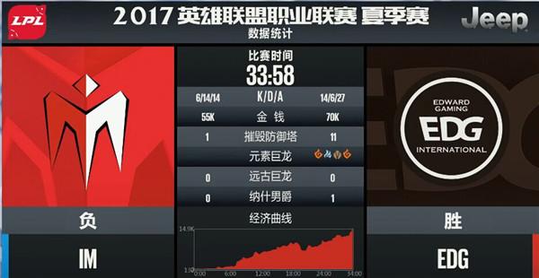 【战报】EDG全程碾压IM 轻松拿下比赛胜利