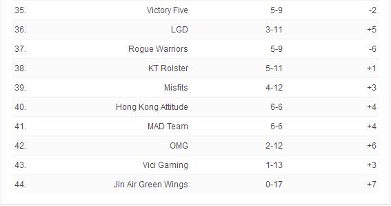 ESPN全球战力榜:SKT跌出前五,RNG上升至第三